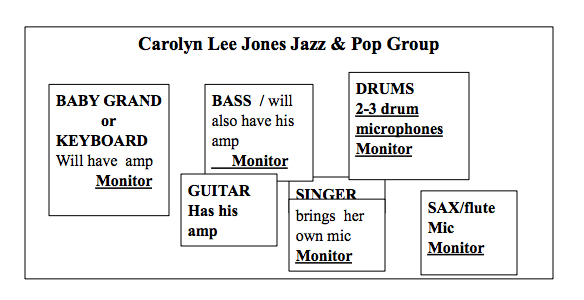 Carolyn Lee Jones stage plot